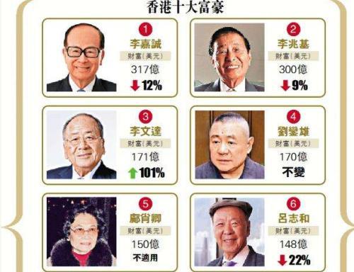 2019福布斯香港富豪榜 李文达跃居第三位